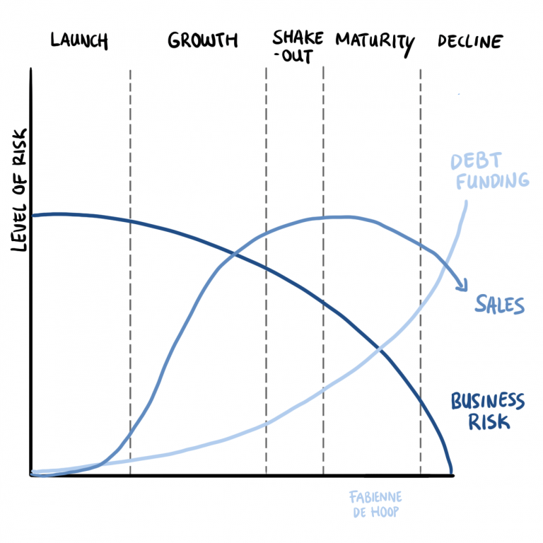 BincQ business life cycle