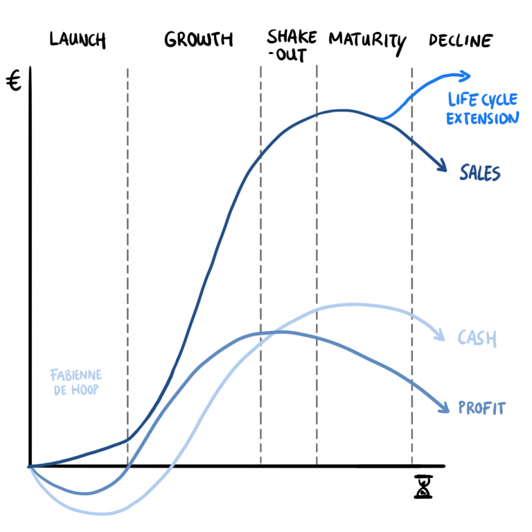 BincQ business life cycle 2